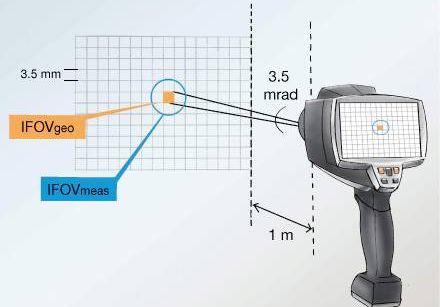 Thermal camera principles